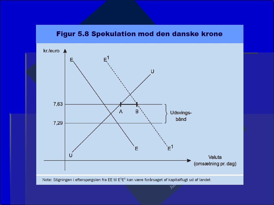 Figur 5.8 Spekulation mod den danske krone