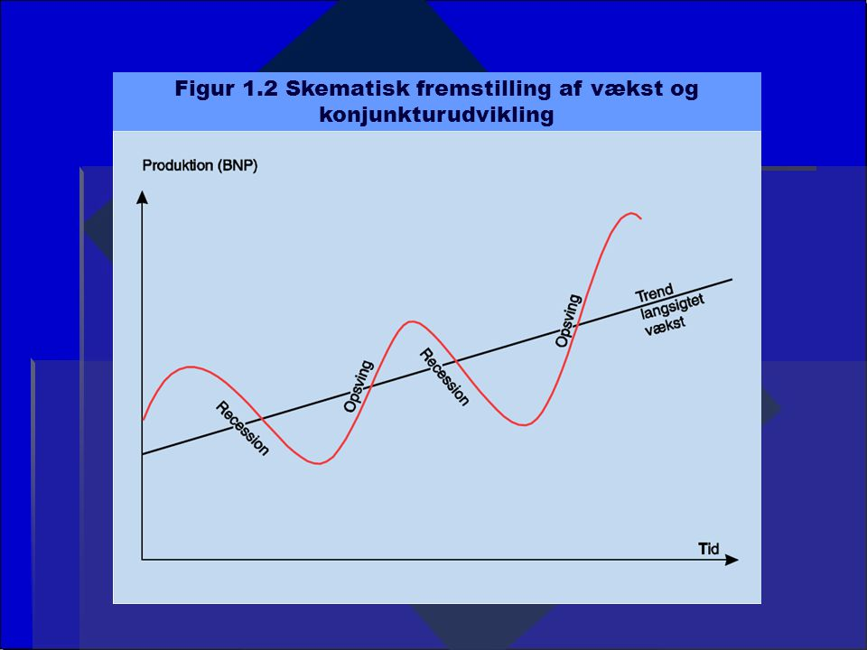 Figur 1.2 Skematisk fremstilling af vækst og konjunkturudvikling