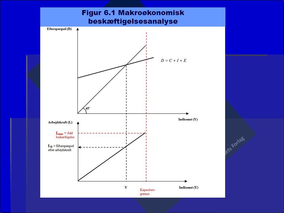 Figur 6.1 Makroøkonomisk beskæftigelsesanalyse