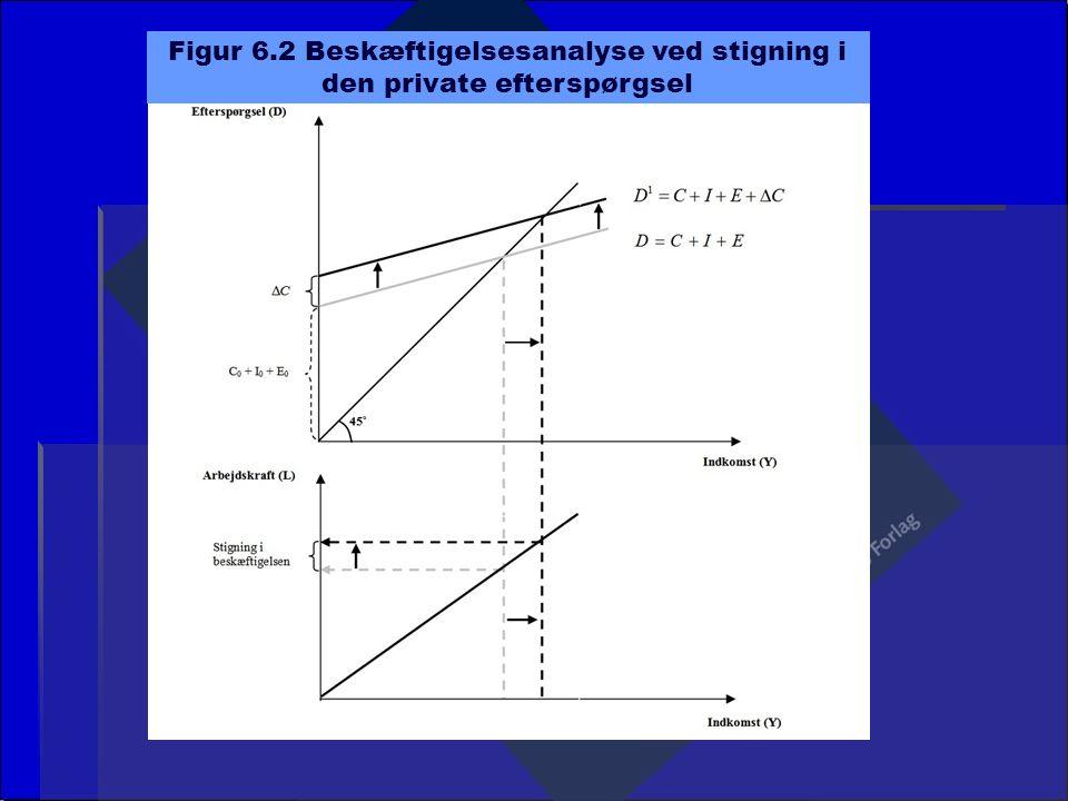 Figur 6.2 Beskæftigelsesanalyse ved stigning i den private efterspørgsel