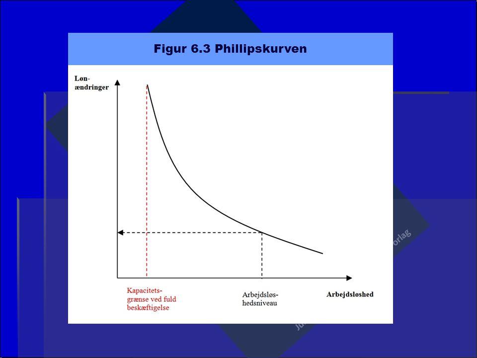 Figur 6.3 Phillipskurven