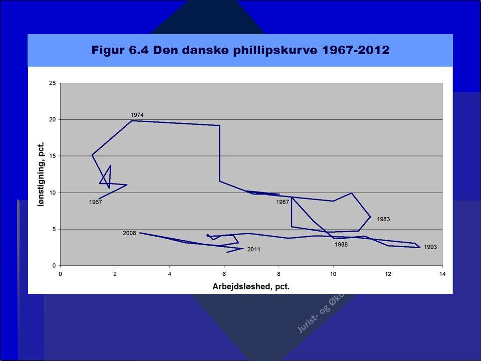 Figur 6.4 Den danske phillipskurve 1967-2012