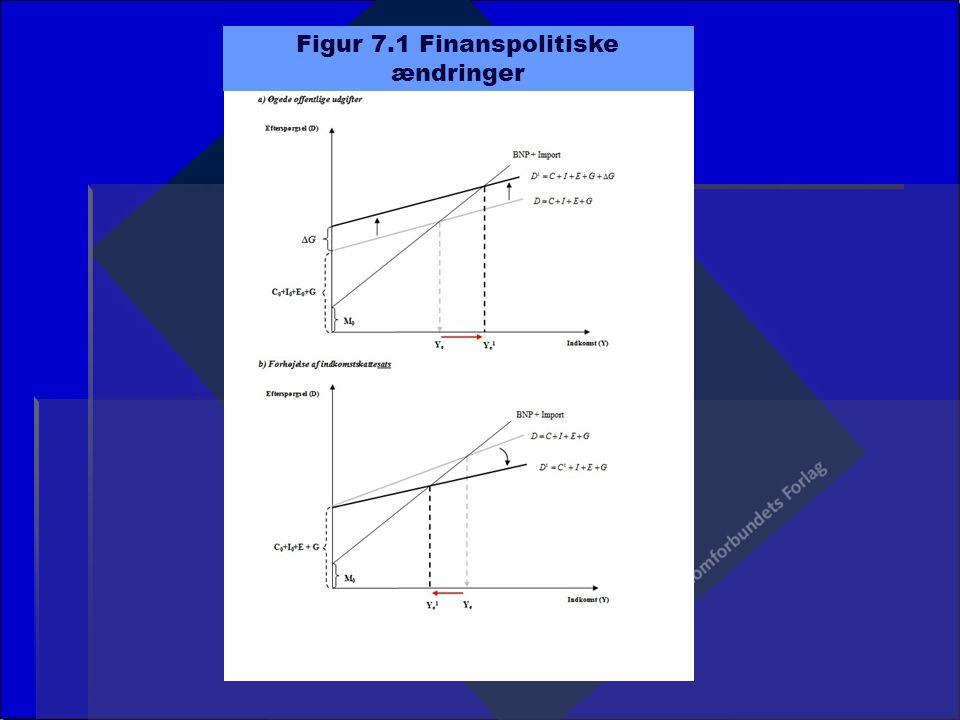 Figur 7.1 Finanspolitiske ændringer