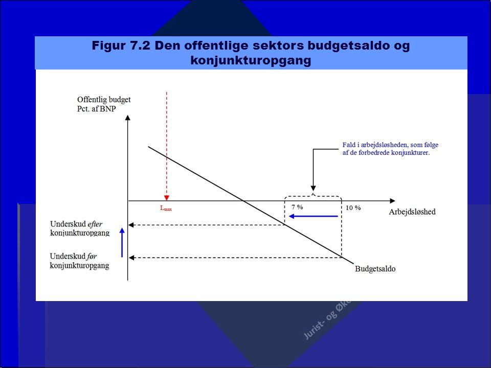 Figur 7.2 Den offentlige sektors budgetsaldo og konjunkturopgang