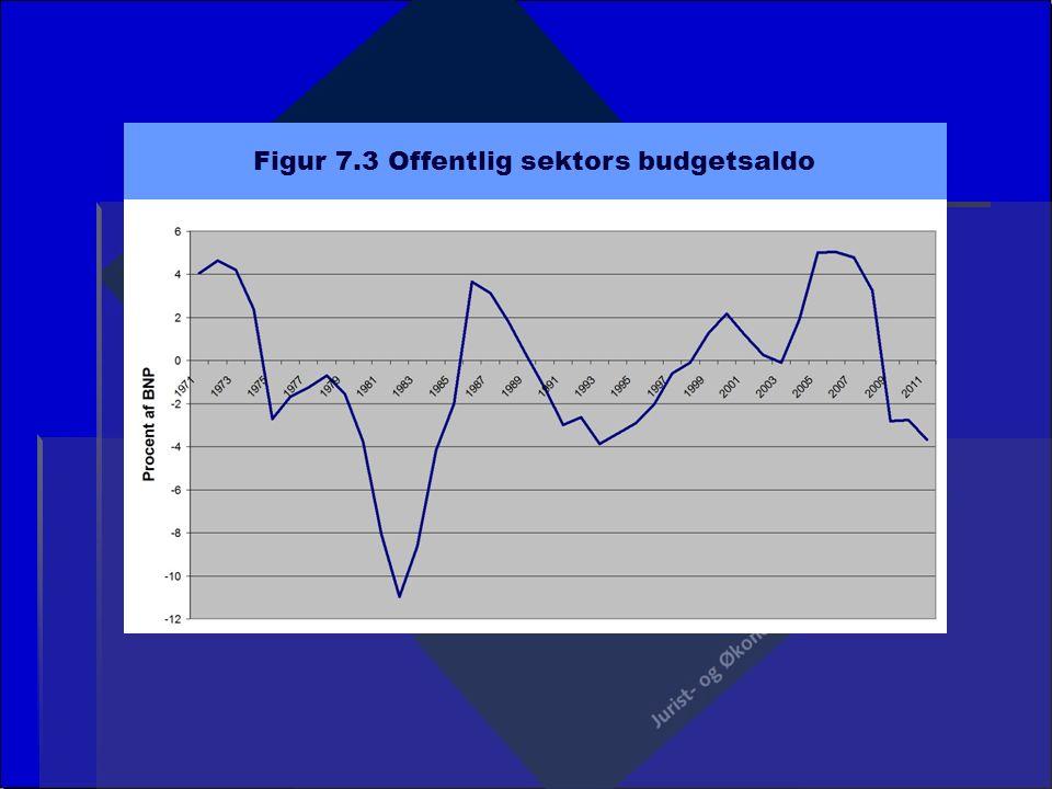 Figur 7.3 Offentlig sektors budgetsaldo