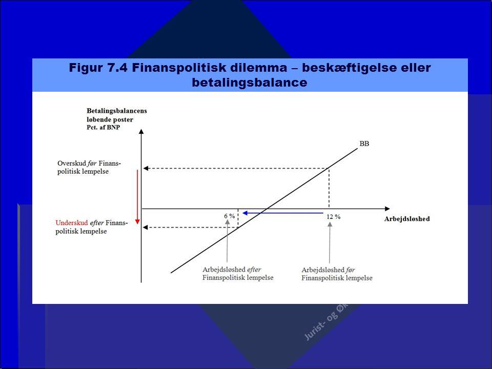 Figur 7.4 Finanspolitisk dilemma – beskæftigelse eller betalingsbalance