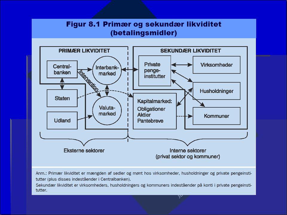 Figur 8.1 Primær og sekundær likviditet (betalingsmidler)