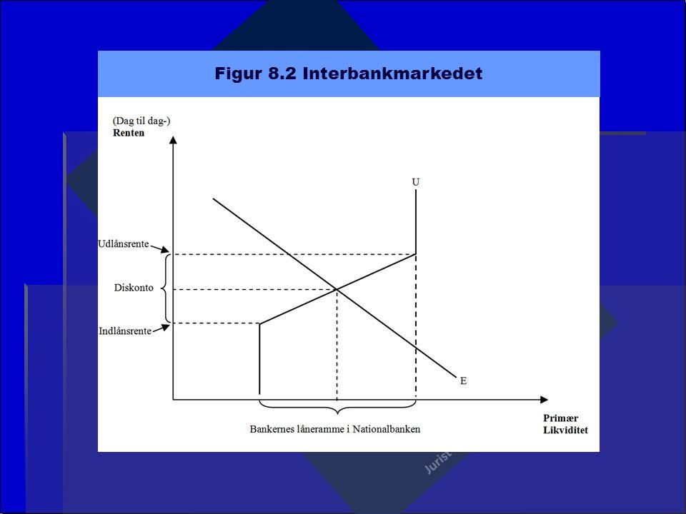 Figur 8.2 Interbankmarkedet