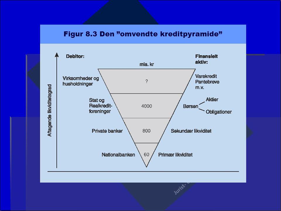 Figur 8.3 Den omvendte kreditpyramide