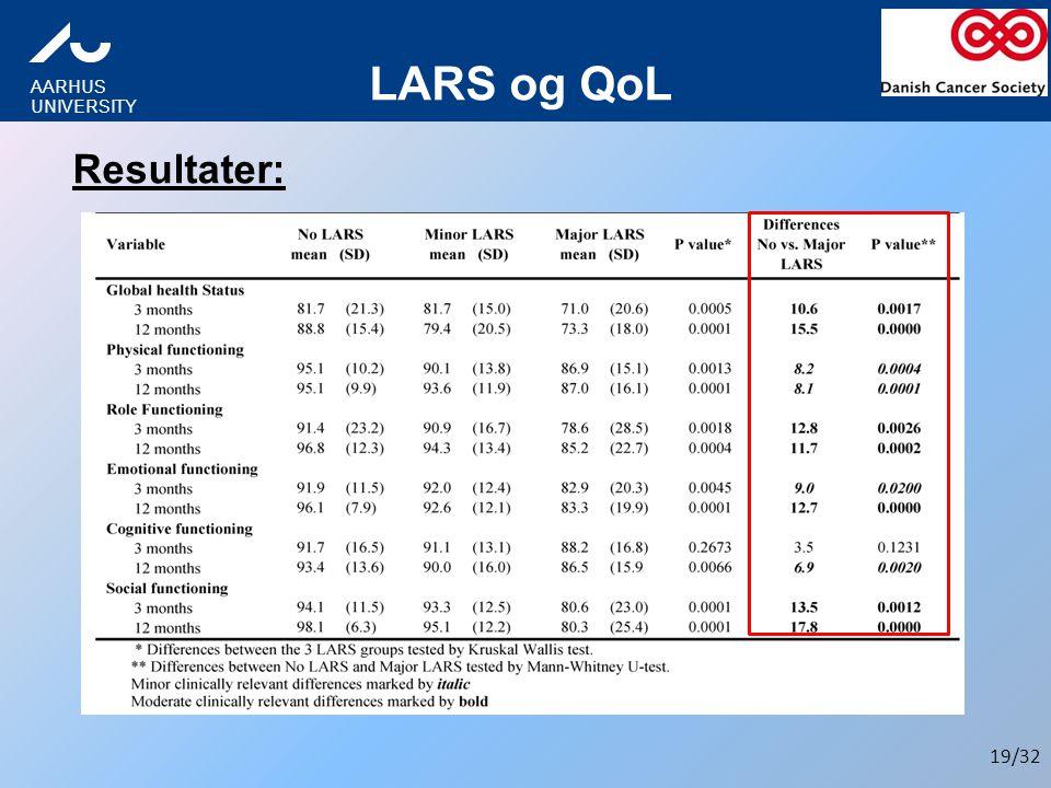 LARS og QoL Resultater:
