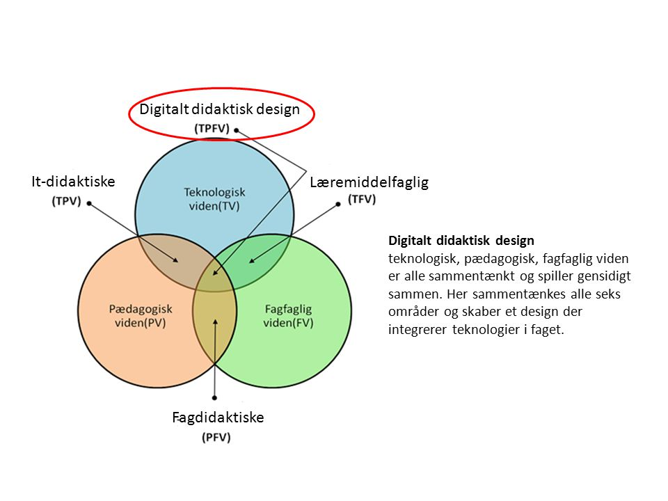 Digitalt didaktisk design