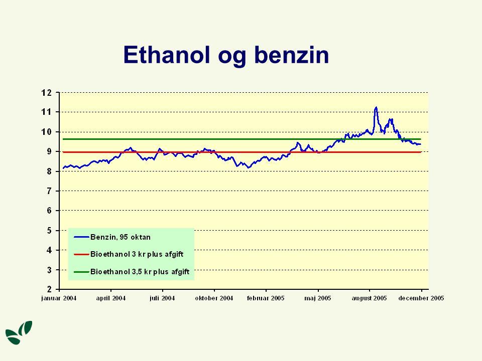 Ethanol og benzin Med dagens produktionsmetoder skal benzinprisen op på 9,80 kroner, før bioethanol kan konkurrere med benzinen.