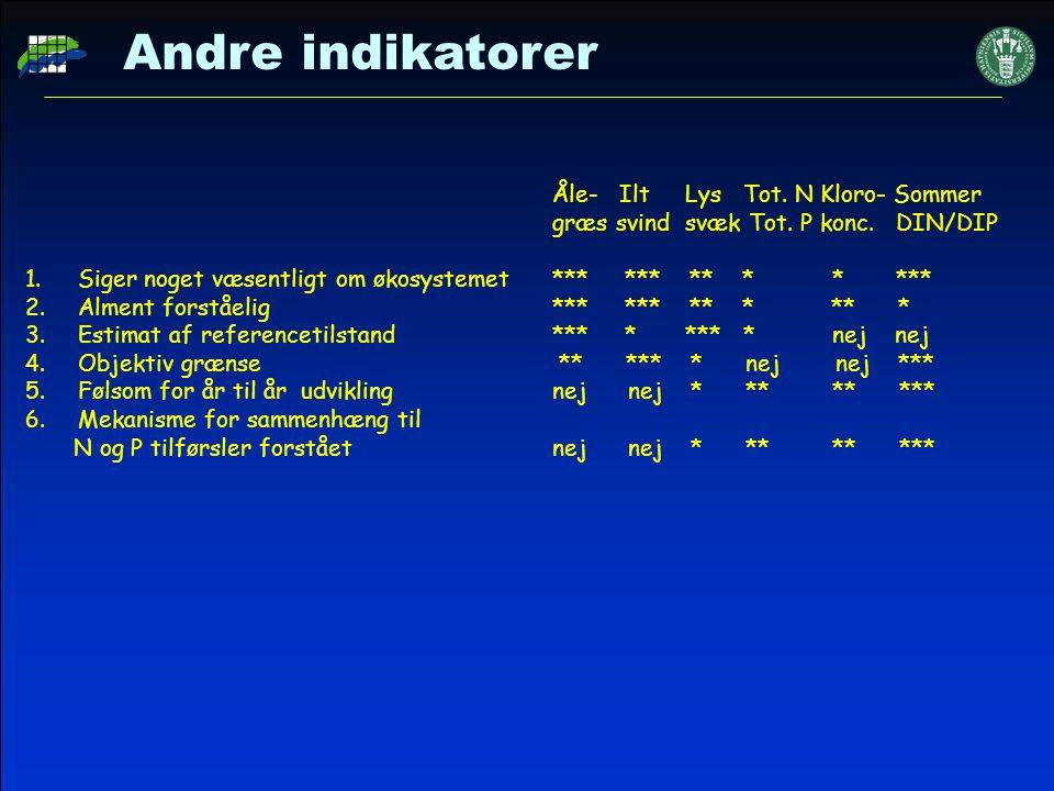 Andre indikatorer Åle- Ilt Lys Tot. N Kloro- Sommer