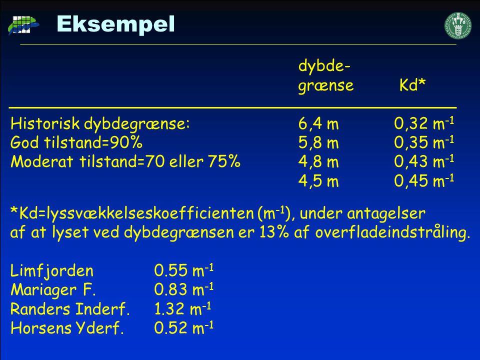 Eksempel dybde- grænse Kd* Historisk dybdegrænse: 6,4 m 0,32 m-1