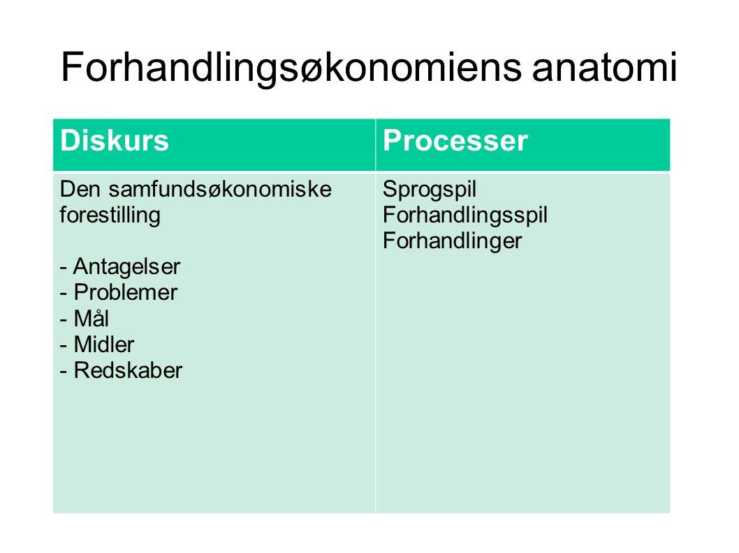 Forhandlingsøkonomiens anatomi