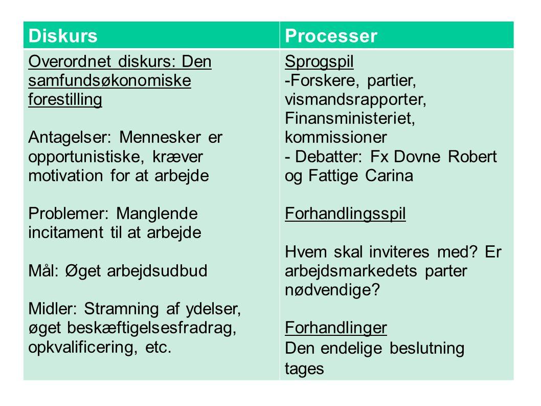 Diskurs Processer. Overordnet diskurs: Den samfundsøkonomiske forestilling.