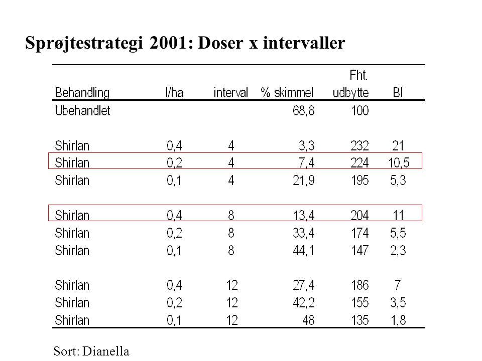 Sprøjtestrategi 2001: Doser x intervaller