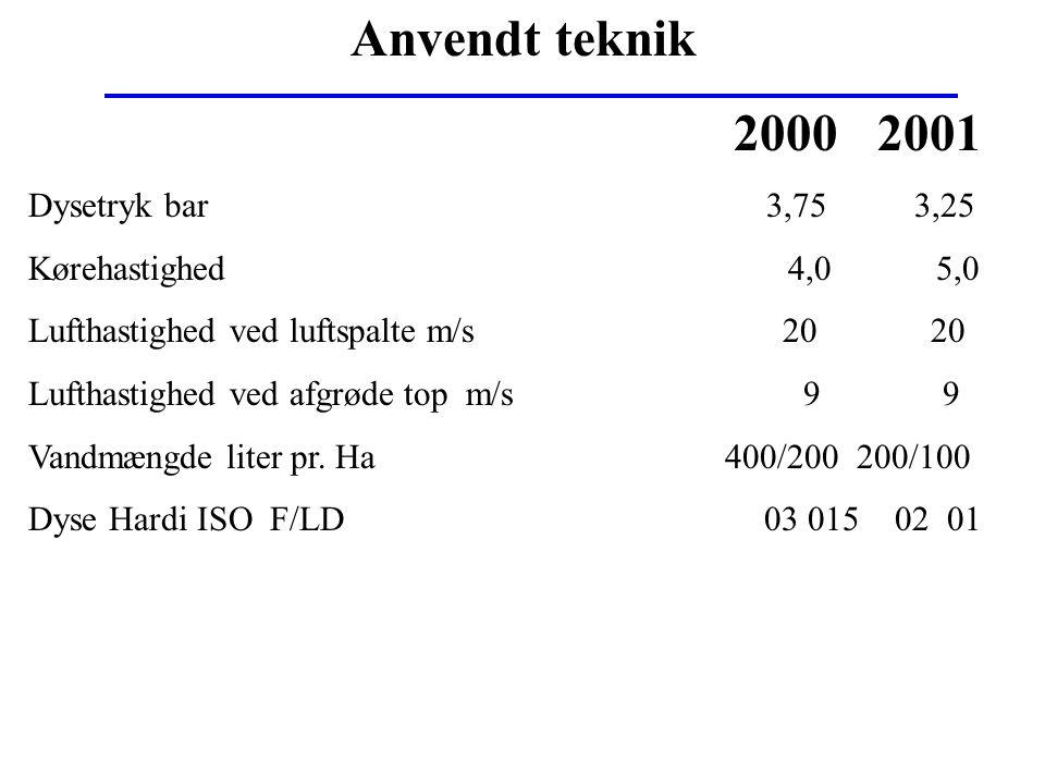 2000 2001 Anvendt teknik Dysetryk bar 3,75 3,25 Kørehastighed 4,0 5,0