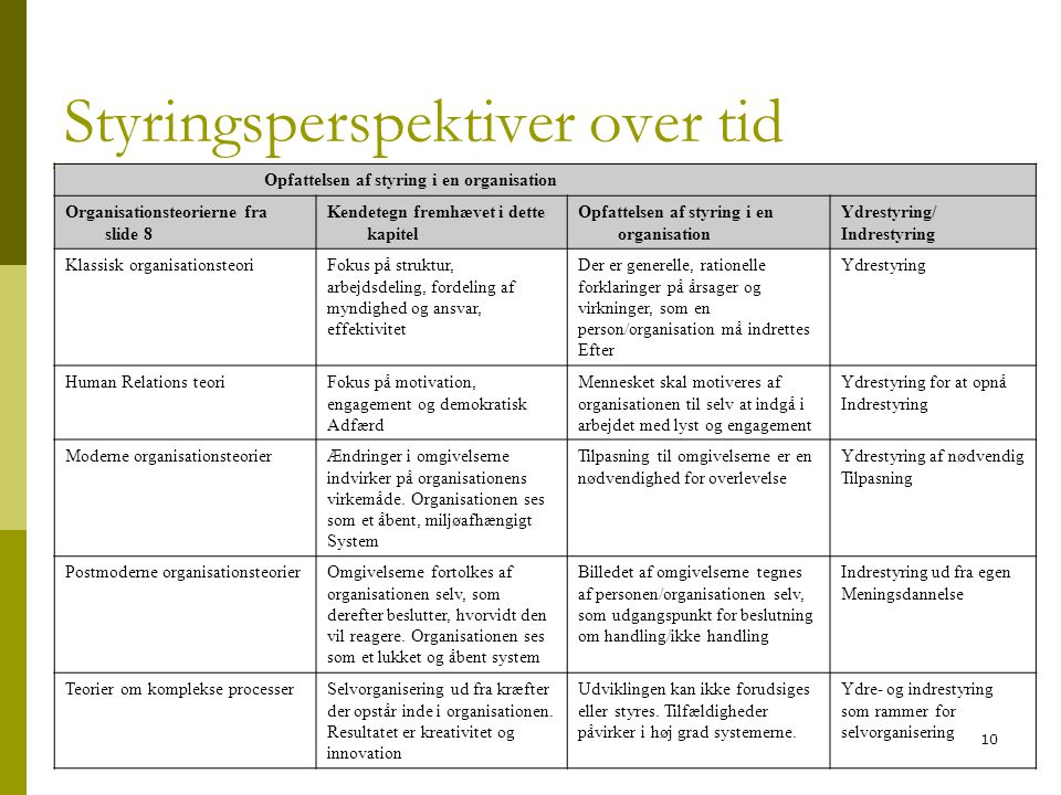 Styringsperspektiver over tid