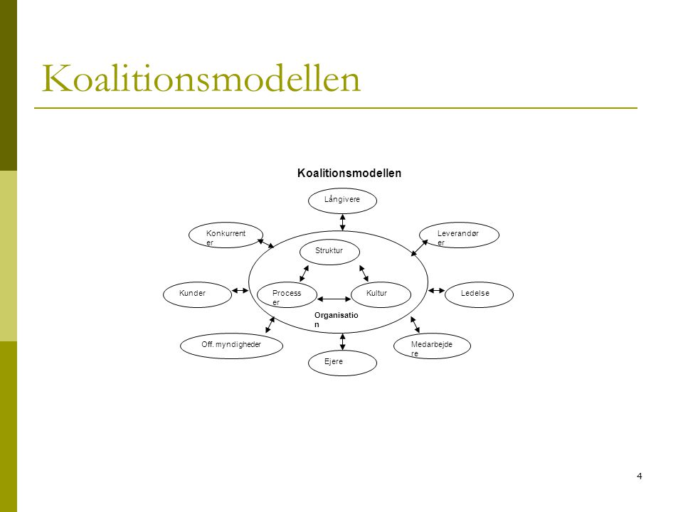 Koalitionsmodellen Koalitionsmodellen Processer Kultur Struktur