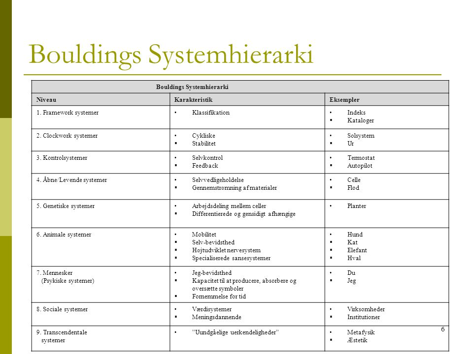 Bouldings Systemhierarki
