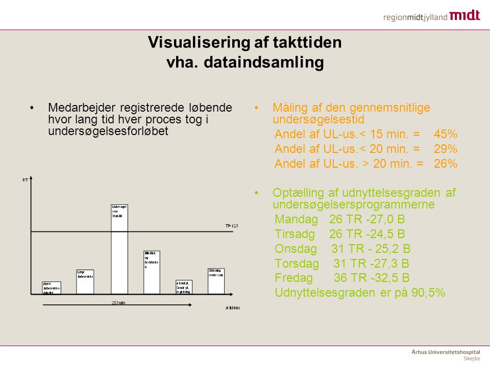 Visualisering af takttiden vha. dataindsamling