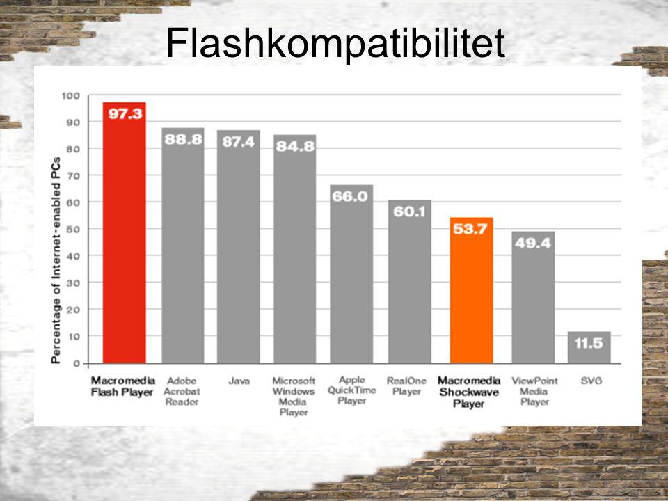 Flashkompatibilitet
