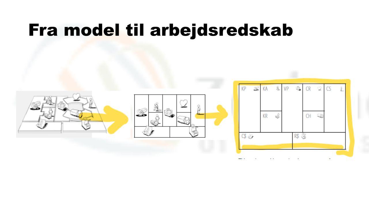 Fra model til arbejdsredskab