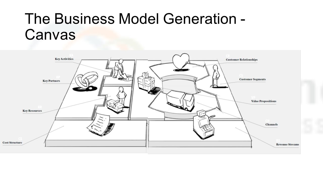 The Business Model Generation - Canvas