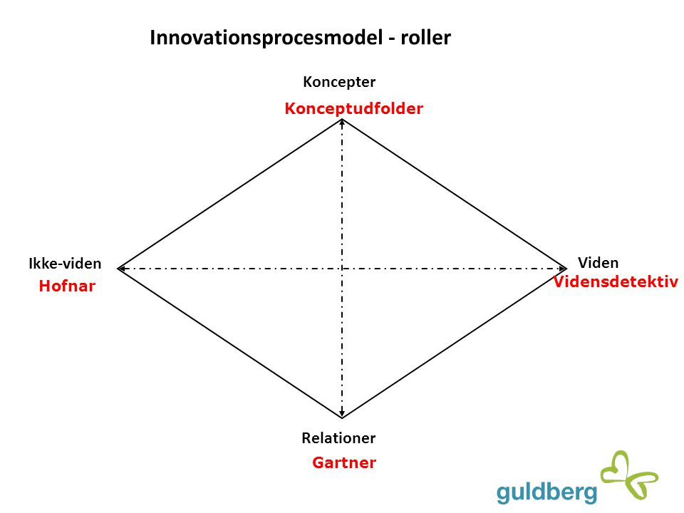 Innovationsprocesmodel - roller