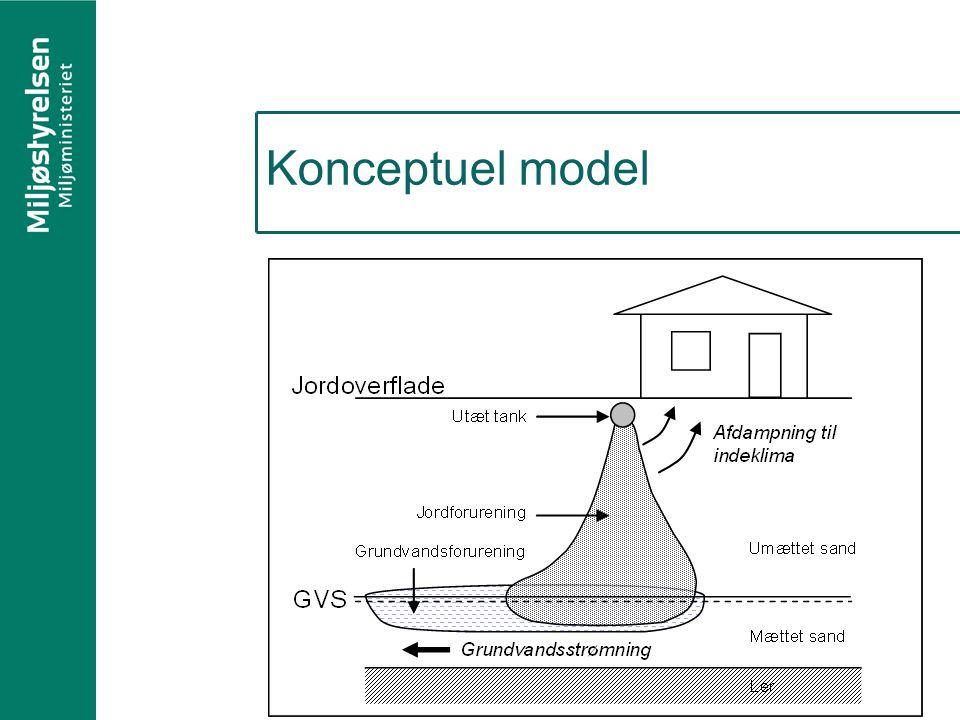 Konceptuel model