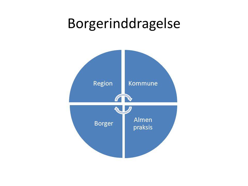 Borgerinddragelse Region Kommune Almen praksis Borger