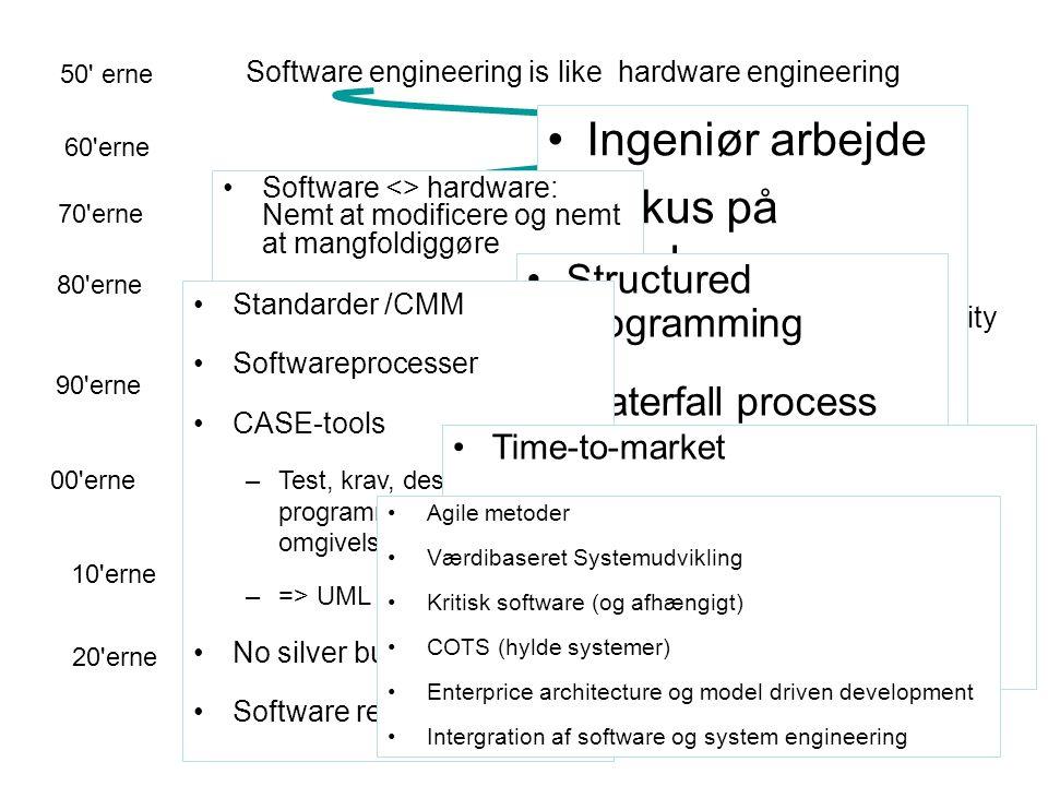 Ingeniør arbejde Fokus på hardware Computer tid er DYREST V-model