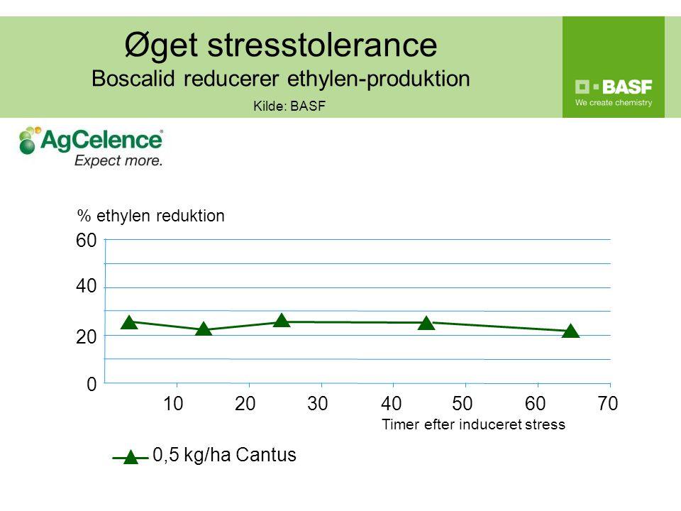 Øget stresstolerance Boscalid reducerer ethylen-produktion