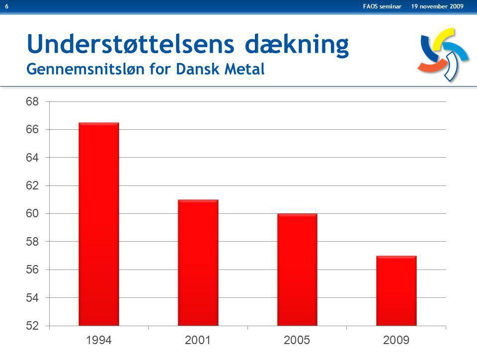 Understøttelsens dækning Gennemsnitsløn for Dansk Metal