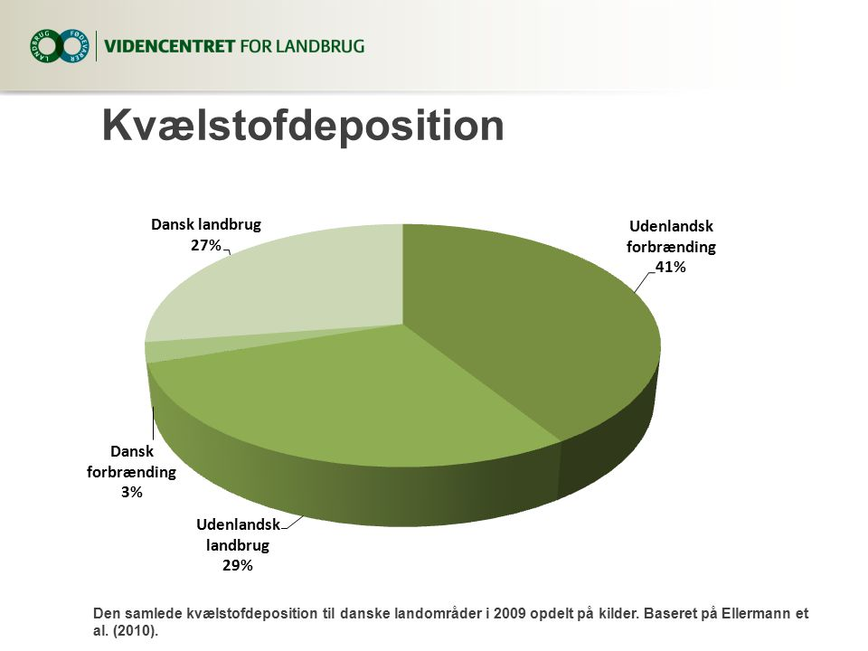 Kvælstofdeposition 8. april 2017