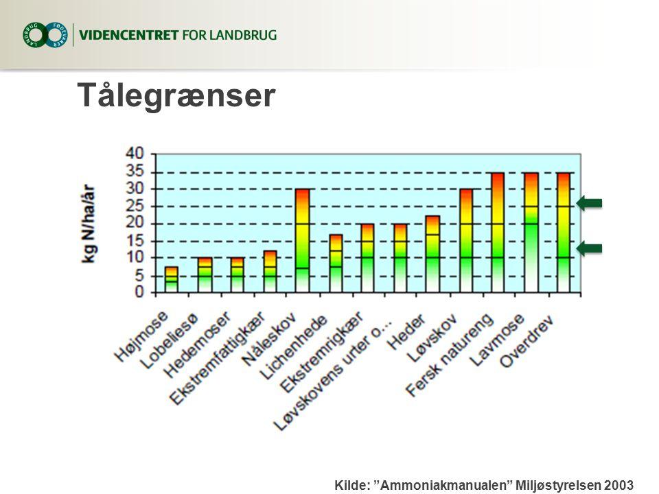 Tålegrænser Kilde: Ammoniakmanualen Miljøstyrelsen 2003
