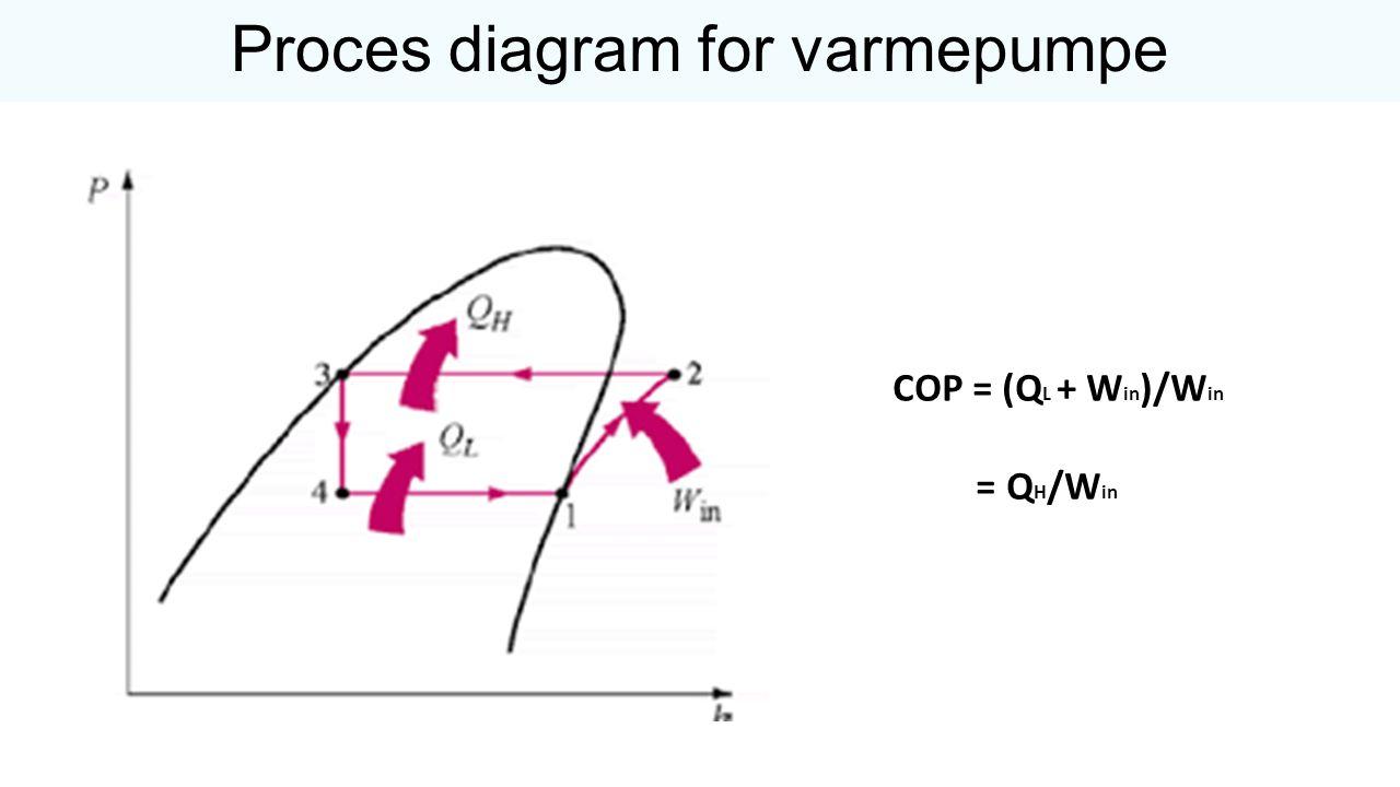 Proces diagram for varmepumpe
