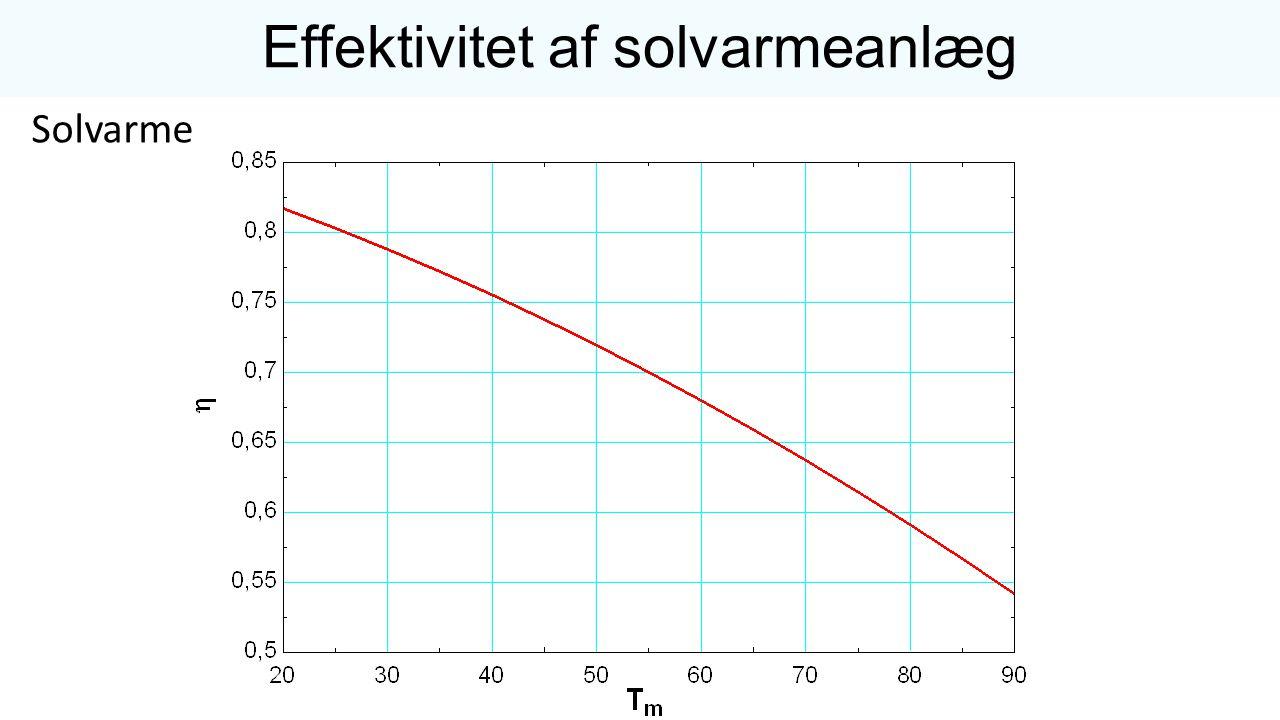 Effektivitet af solvarmeanlæg