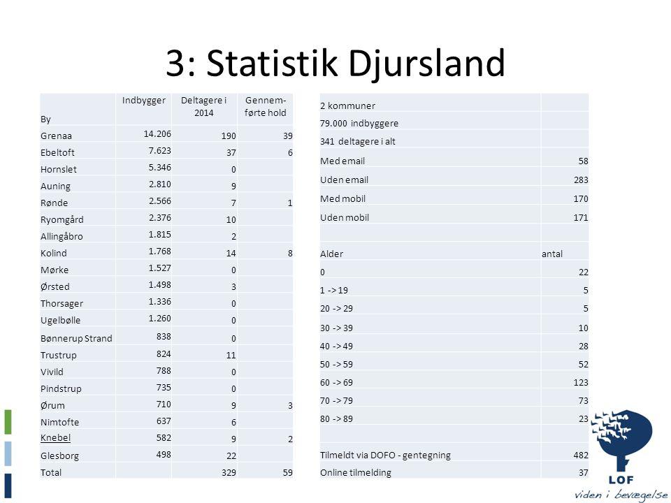 3: Statistik Djursland By Indbygger Deltagere i 2014