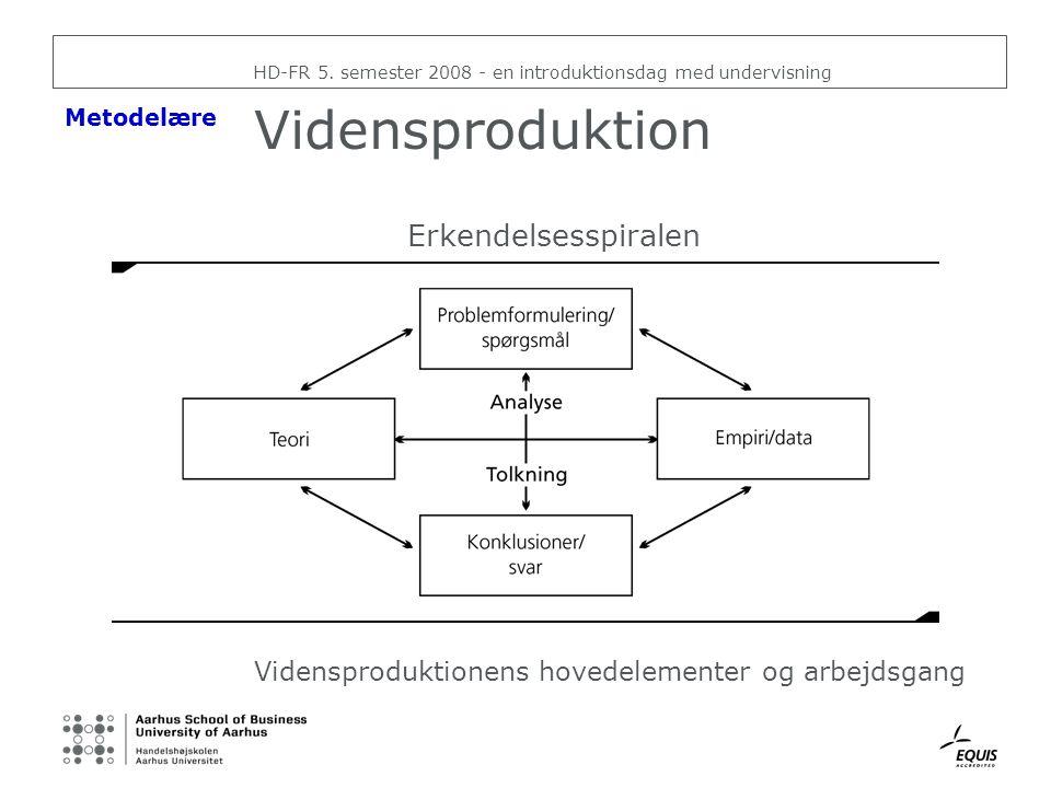 Vidensproduktion Erkendelsesspiralen