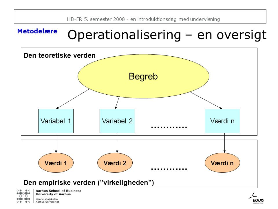 Operationalisering – en oversigt