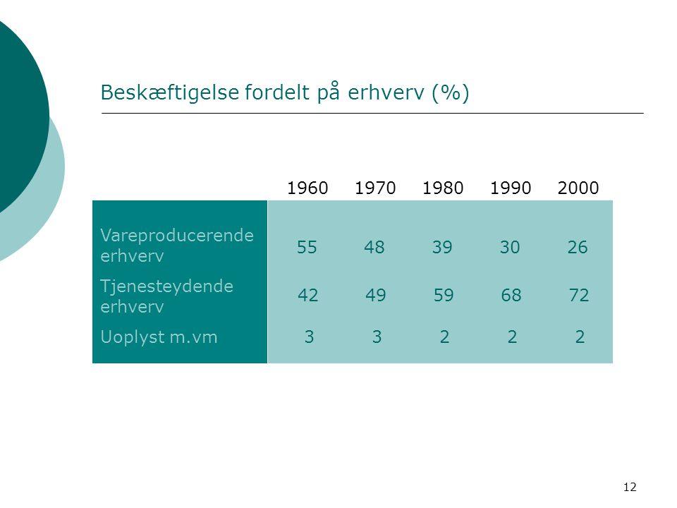 Beskæftigelse fordelt på erhverv (%)