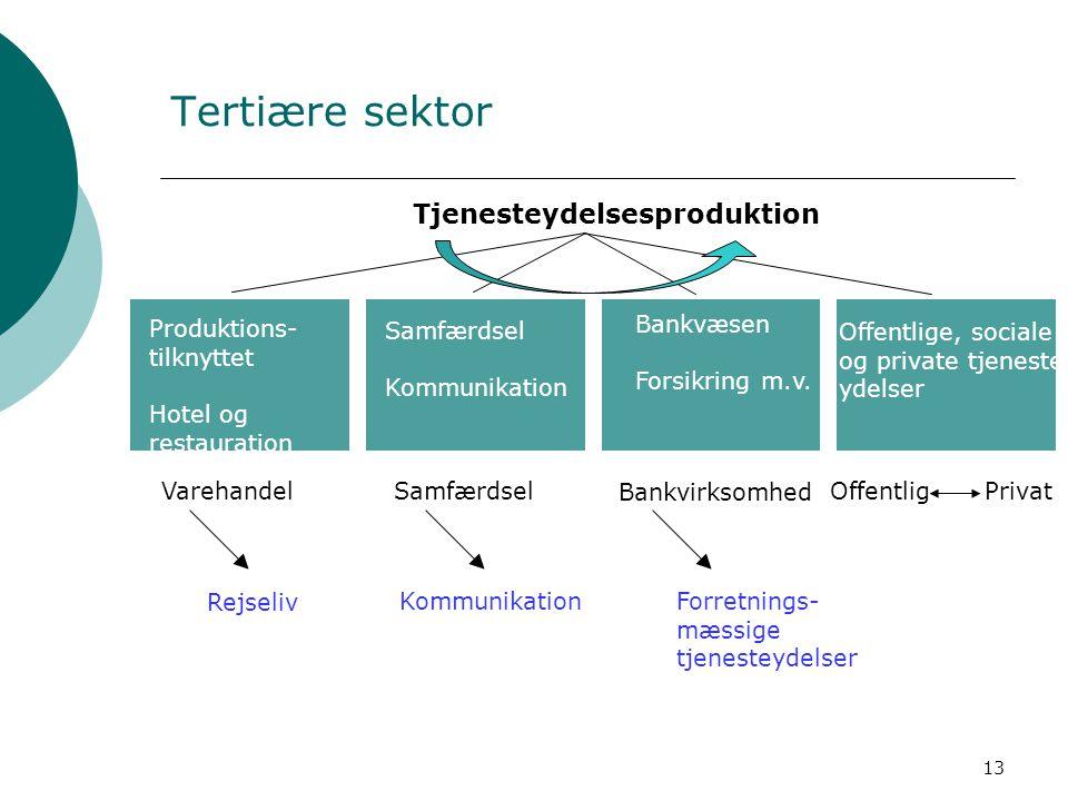 Tertiære sektor Tjenesteydelsesproduktion Produktions- tilknyttet