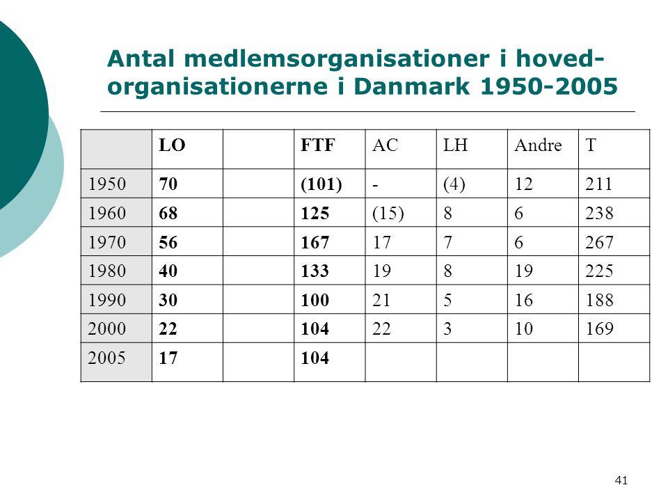 Antal medlemsorganisationer i hoved-organisationerne i Danmark 1950-2005