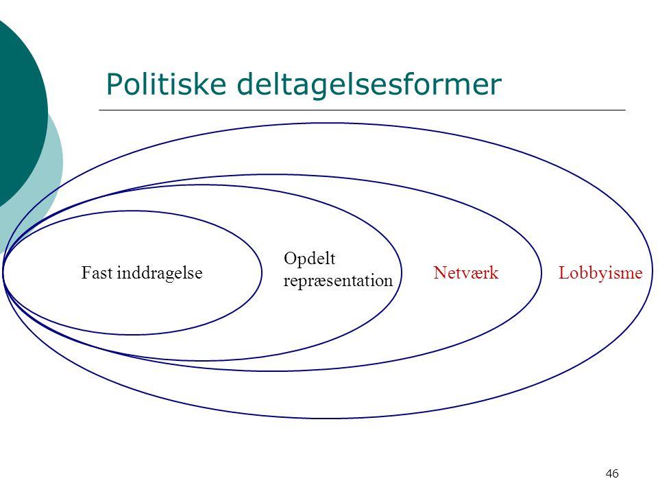 Politiske deltagelsesformer