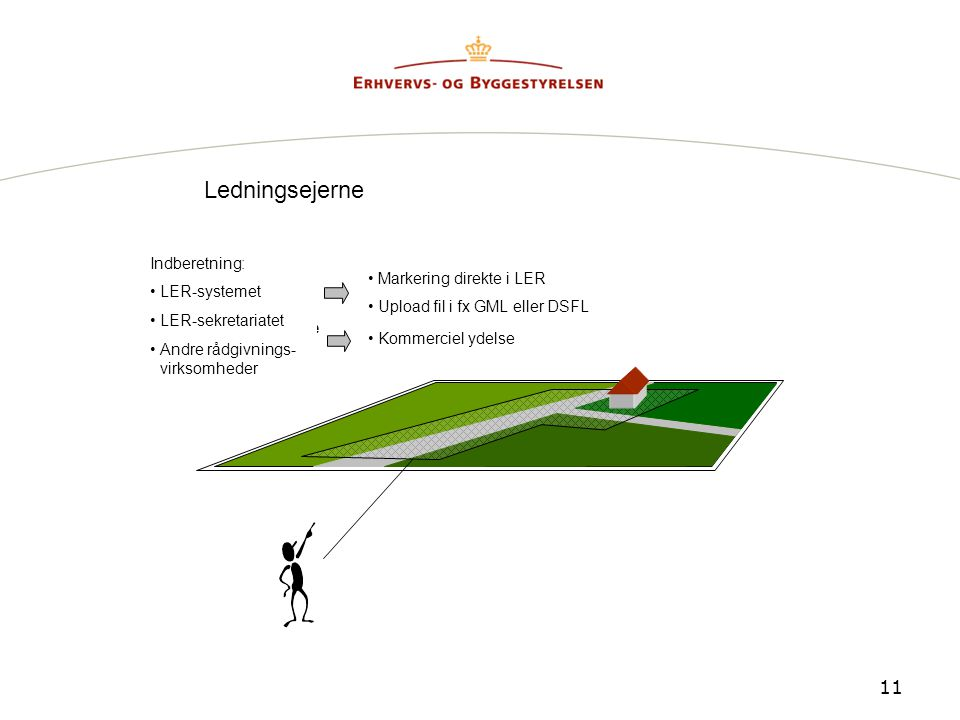 Ledningsejerne Afsendes ledningstegningerne Indberetning: LER-systemet