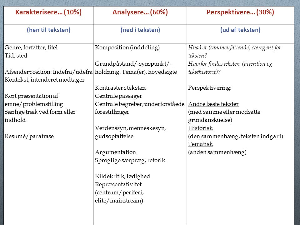Karakterisere… (10%) Analysere… (60%) Perspektivere… (30%)