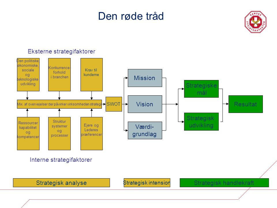 Den røde tråd Eksterne strategifaktorer Mission Strategiske mål Vision
