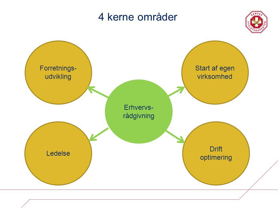 4 kerne områder Forretnings-udvikling Start af egen virksomhed